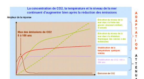 Inertie du système climatique, atténuation et adaptation, adapté du GIEC (2001)